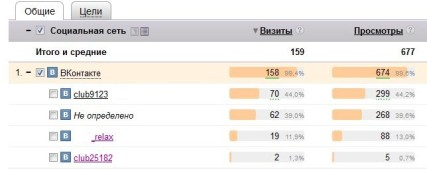 Трафик на сайте увеличивается за счет посетителей из группы ВКонтакте.